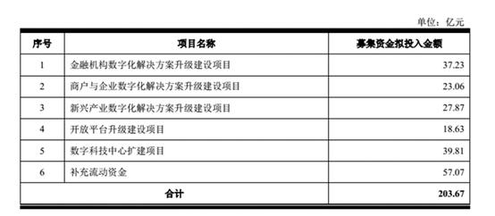 京东数科:白条、金条营收占比合计43.01%,正发力这一赛道