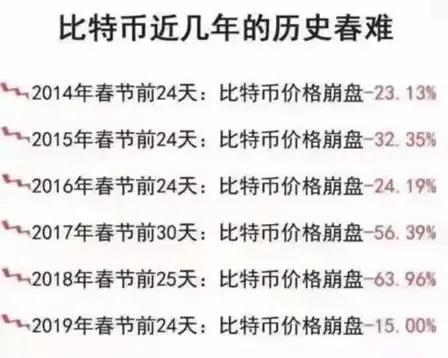 BTC春节魔咒,今年春节是否能够打破呢?