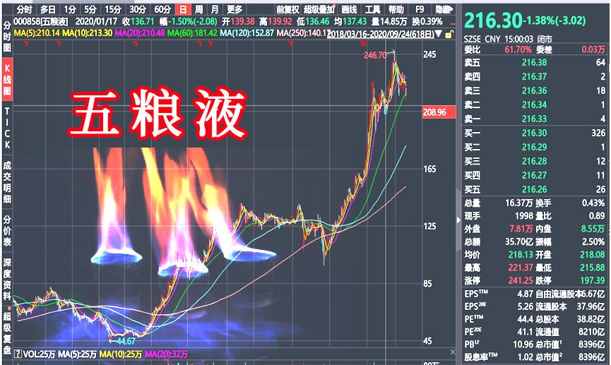 贵州茅台和五粮液股票翻倍,现在还值得买入吗?