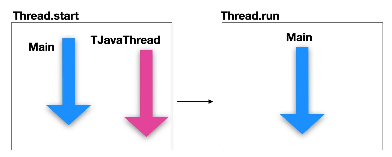 这或许是入门Java多线程最好的一篇文章