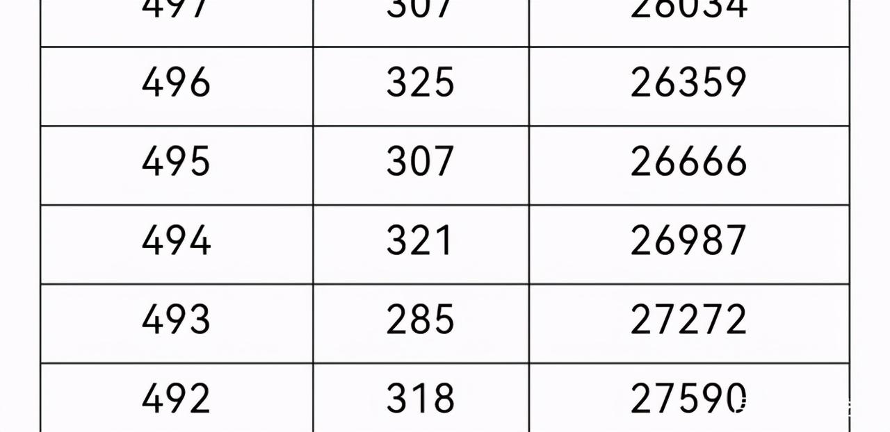 重庆2021高考分数排名位序 重庆高考成绩一分一段分数全省排名查询