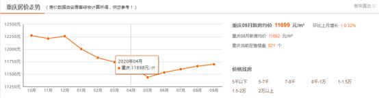 重庆平均楼面价5950元/平,低于楼面价买别墅的机会不多了