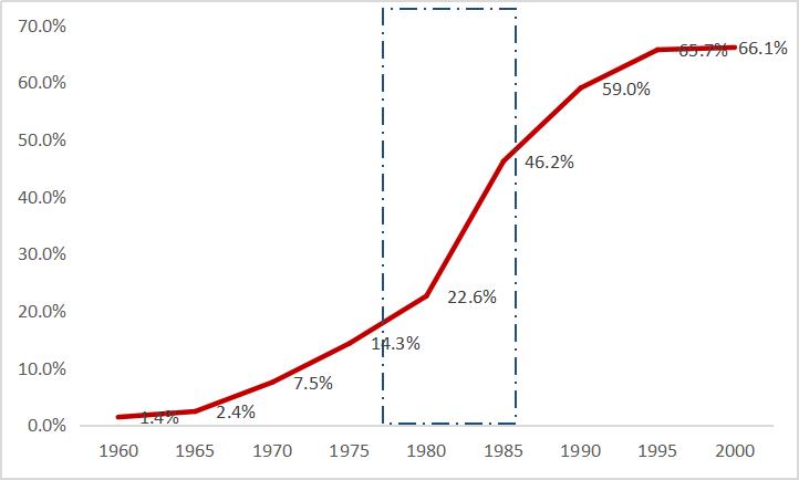 50年娱乐行业全球发展规律,1.2万字深度研究