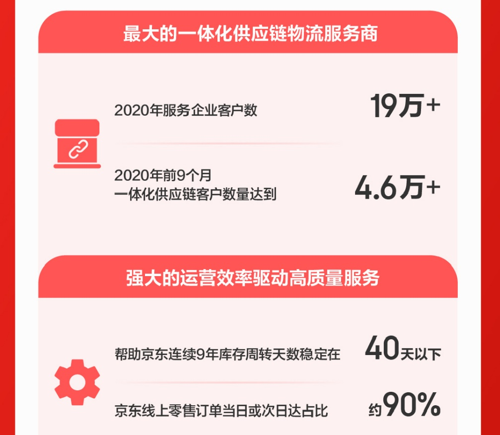 京东物流赴港IPO:企业客户数超19万,一体化供应链优势明显