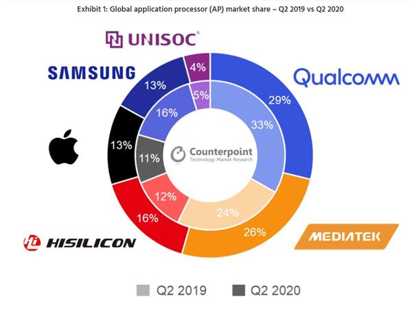 手机处理器Q2市场报告:高通退步,联发科崛起,华为海思第三-第1张图片-IT新视野
