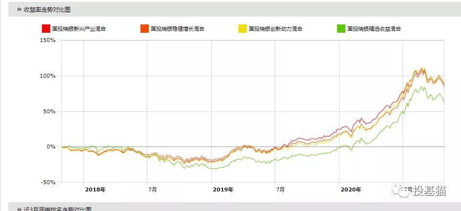 主动基金系列:01国投瑞银新兴产业混合