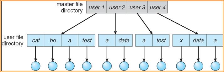 操作系统基础48-目录结构