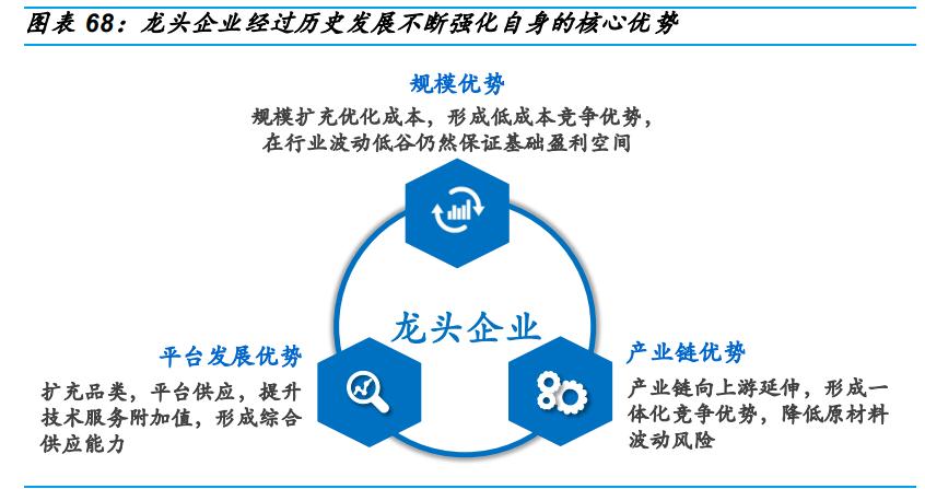 基础化工行业研究:关注成长确定性高,发展空间大的细分领域