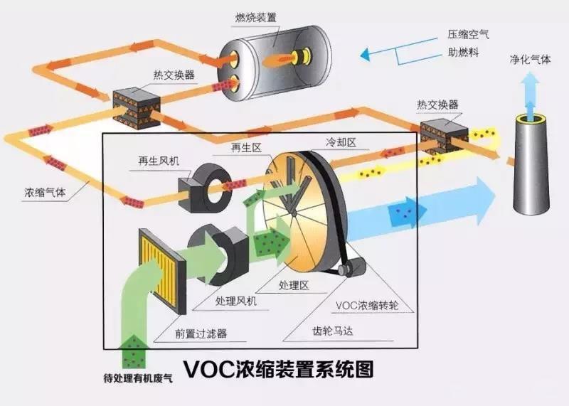 催化燃烧设备起火爆炸的原因和解决办法