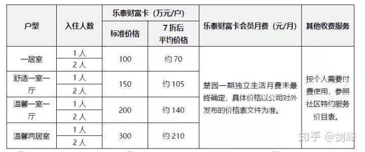 泰康养老社区入住标准及费用(2020版)