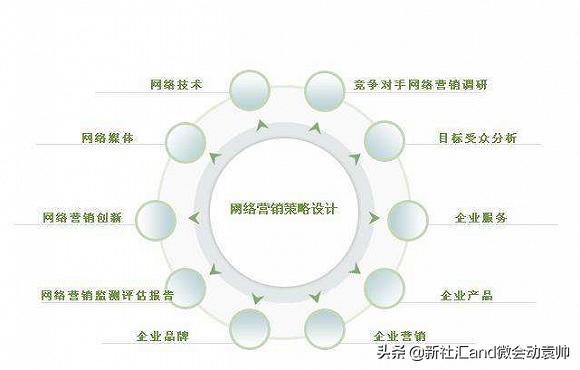 会展活动产业网络营销特点和操作方式
