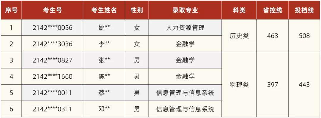 湘潭理工学院2021年第三批外省录取情况公布