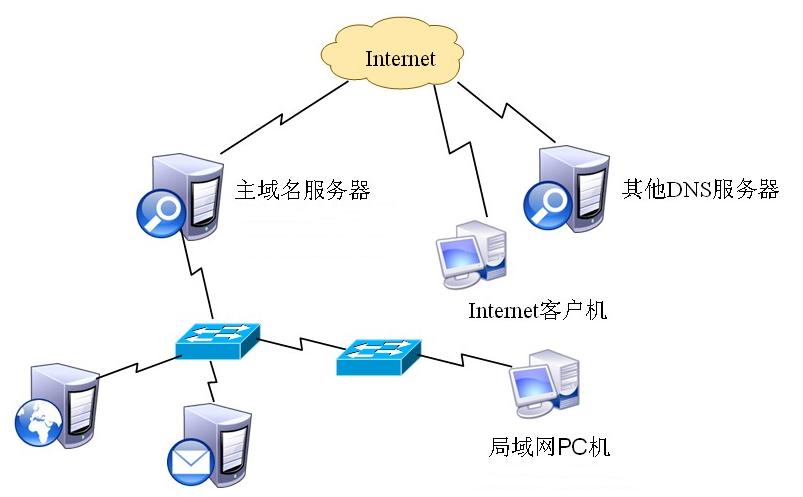 怎么架设IP代理服务器?怎么做代理IP商?
