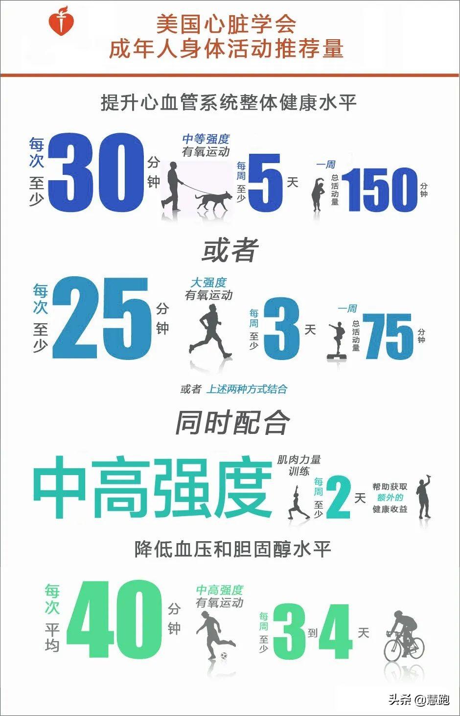 2020中国居民营养与慢性病最新报告:运动能防治这几种疾病? 疾病防治 第27张