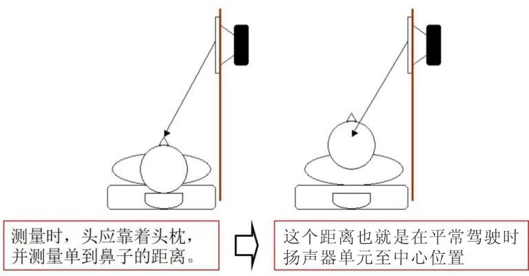 汽车音响改装从入门到精通(第十五课):音响安装施工 调试