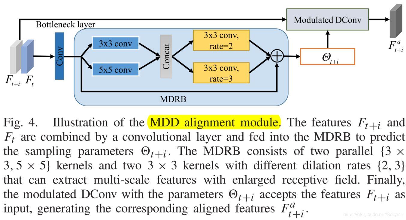 TIP2021 _ 视频超分辨率中的多级特征融合网络