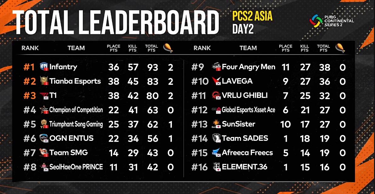 东亚洲际赛:IFTY打破纪录24杀吃鸡,PCL双雄问鼎前2