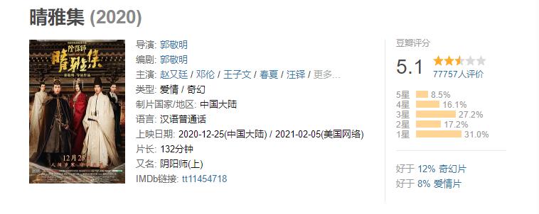 上映3天,票房破2亿,郭敬明的《晴雅集》是转型之作还是抄袭?