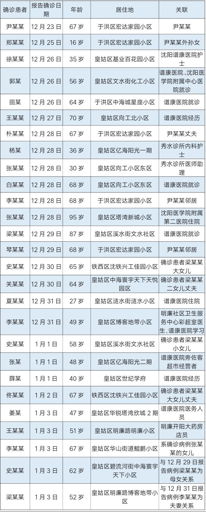 沈阳疫情1传27 首例确诊者轨迹公布