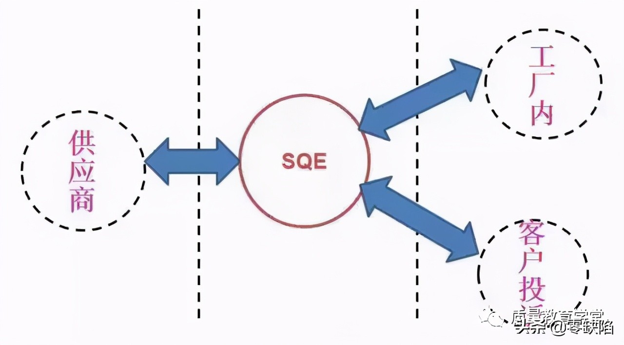 sqe是什么意思(SQE大还是IQC主管大)