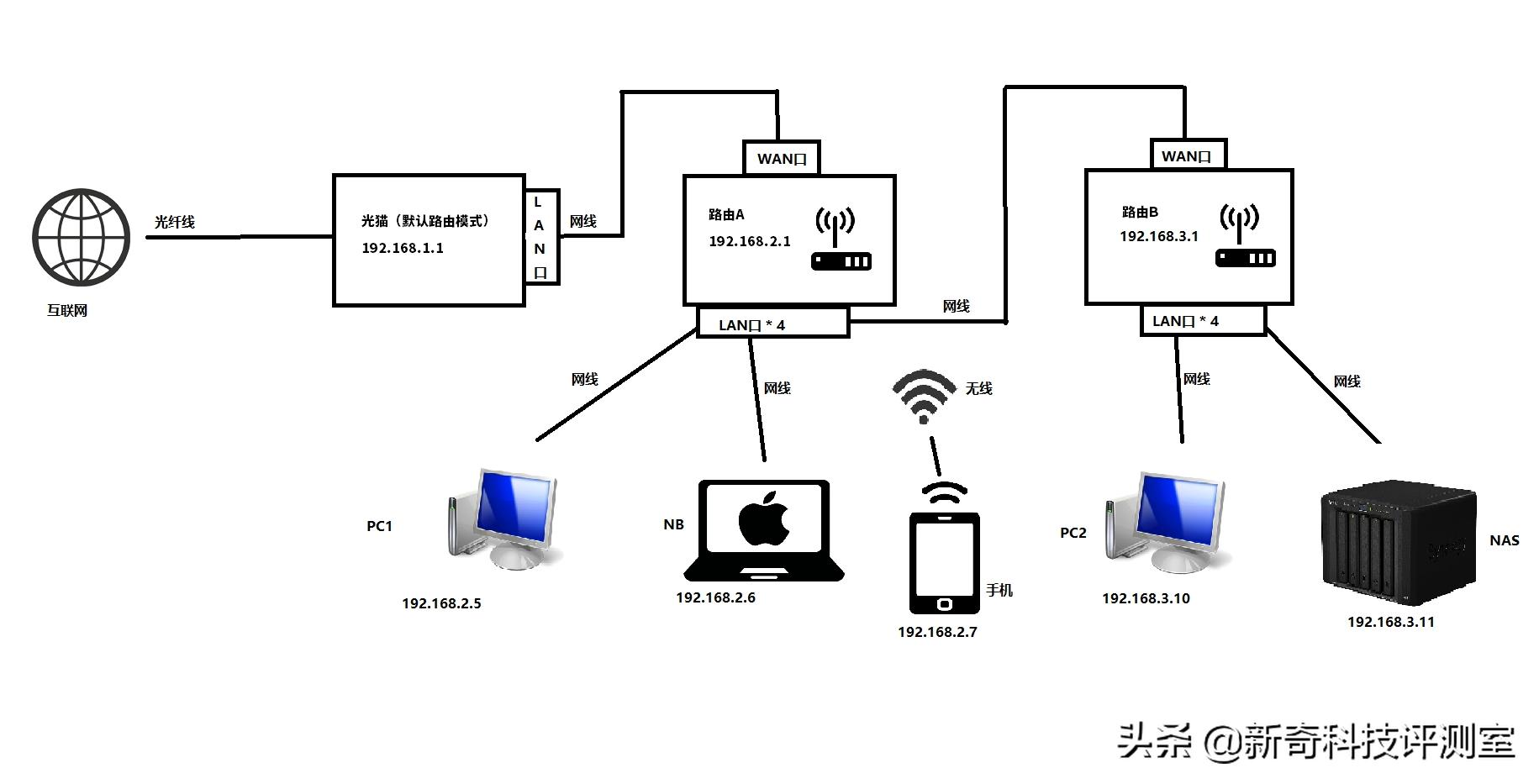 公网IP让电信客服小姐姐给公网IP?入坑NAS前最好