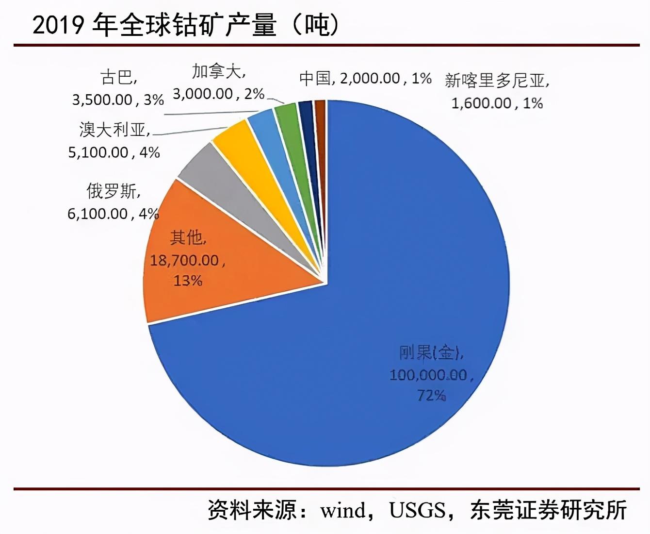 每吨35万!宁德时代、特斯拉都在抢这种资源,中国很稀缺