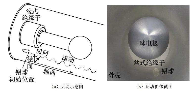 学术简报︱GIS中线形和球形金属微粒的运动行为和危害性