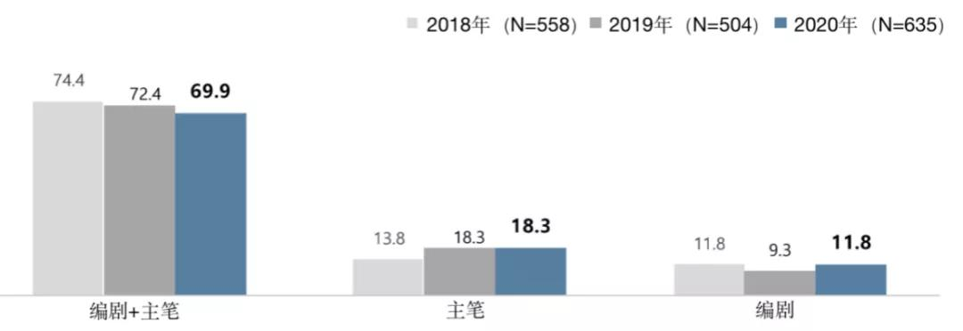 韩国网漫作者生存和收入调查