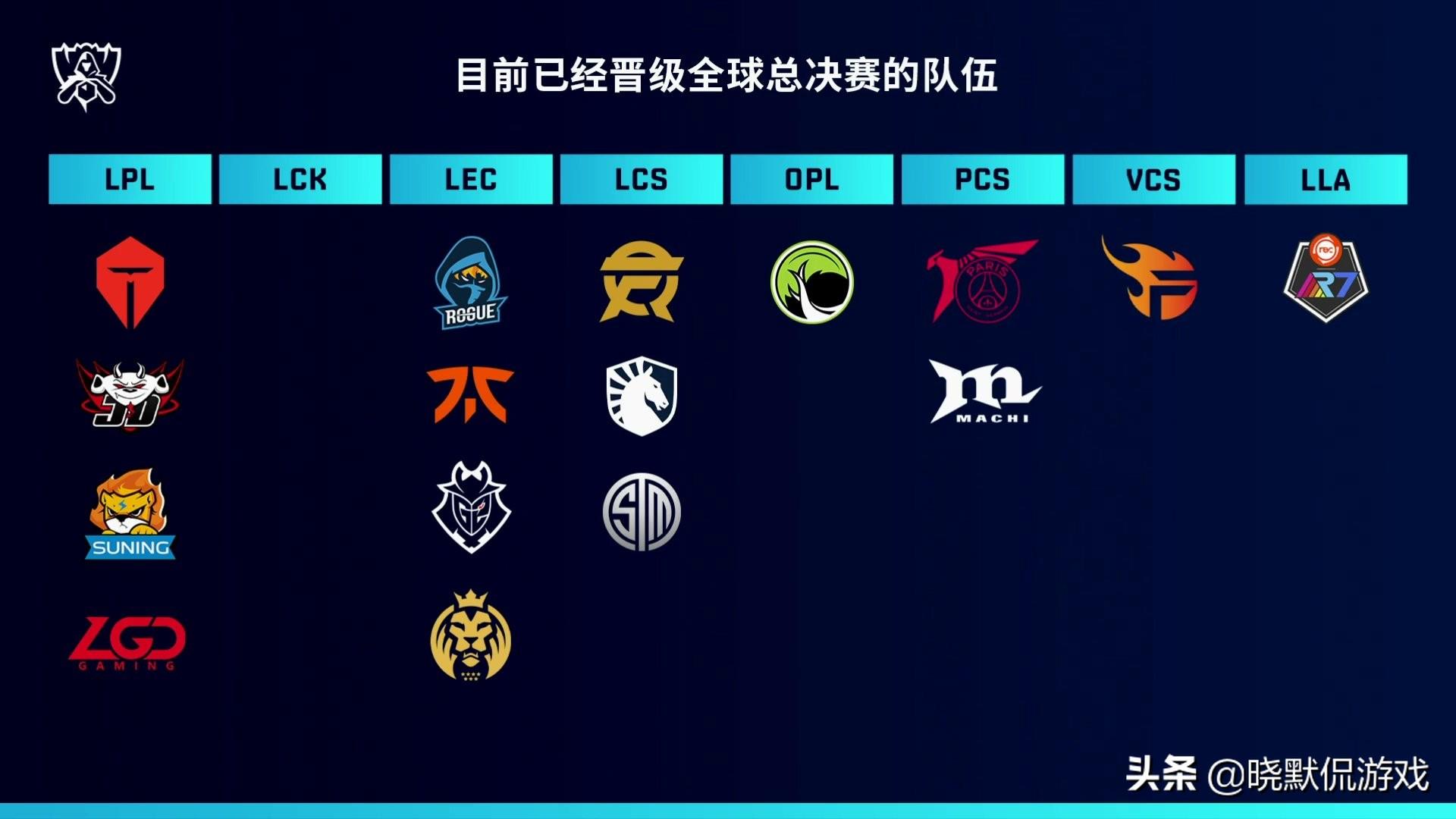 LOL总决赛参赛队出炉,LPL萌新,其他赛区都是老队,怎么打