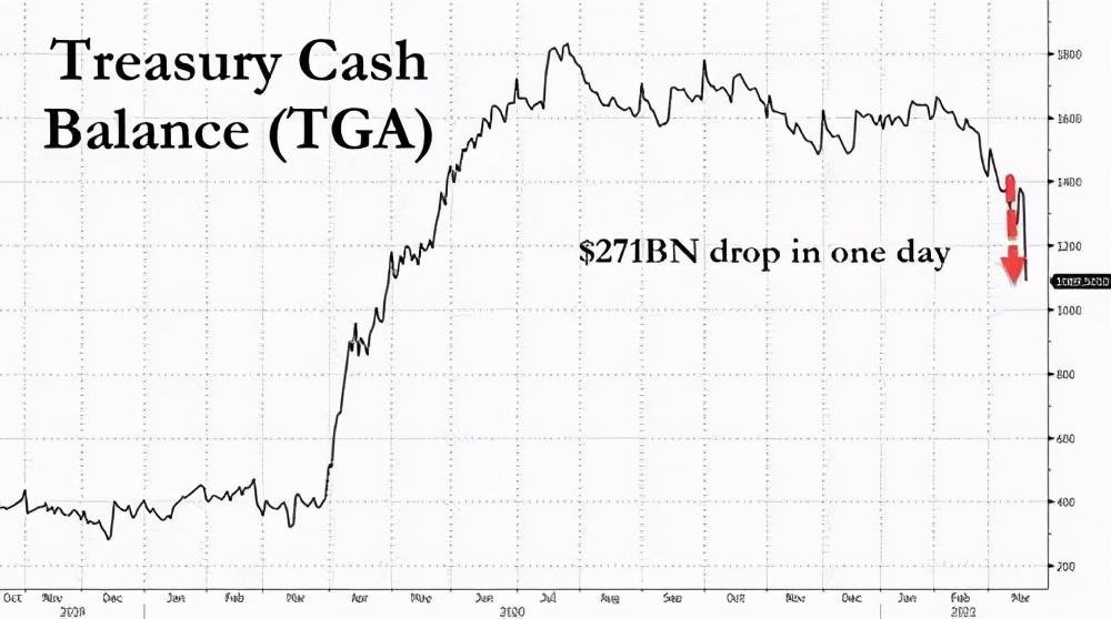 26万亿人民币已从美国撤出,中国还得向美国支付持有美国债务的费用?事物有了新的变化