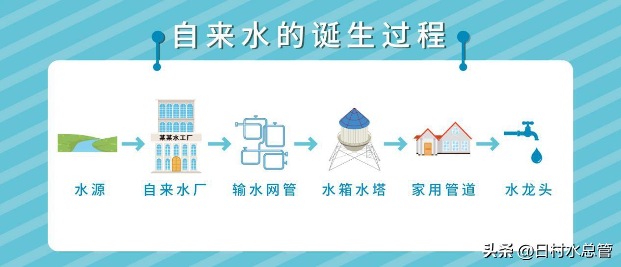 家裏的自來水管是怎麼清洗的呢?