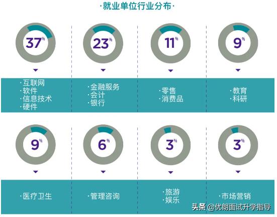 上海纽约大学2020质量报告发布!就业还是读研?薪资待遇高?
