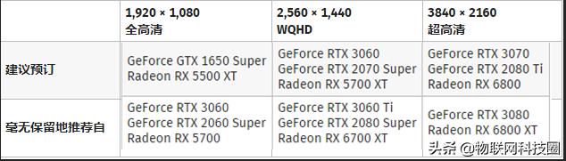2021 年显卡排名:7 月份 GPU 与 GeForce RTX 和 Radeon RX 的比较