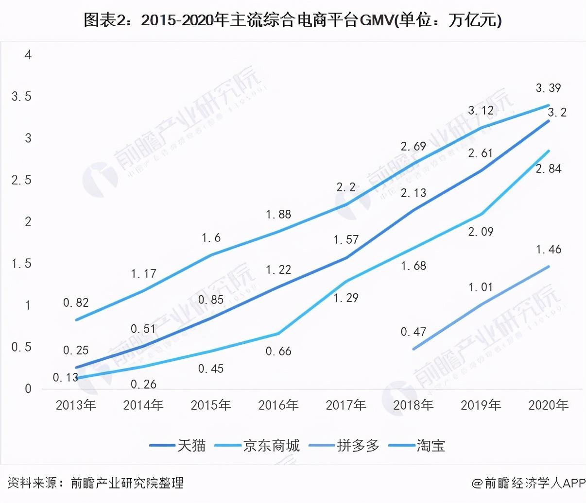 2021年中国移动电商平台市场竞争现状及发展趋势分析