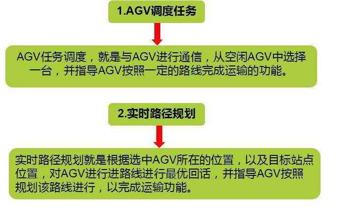 AGV调度系统详细解析