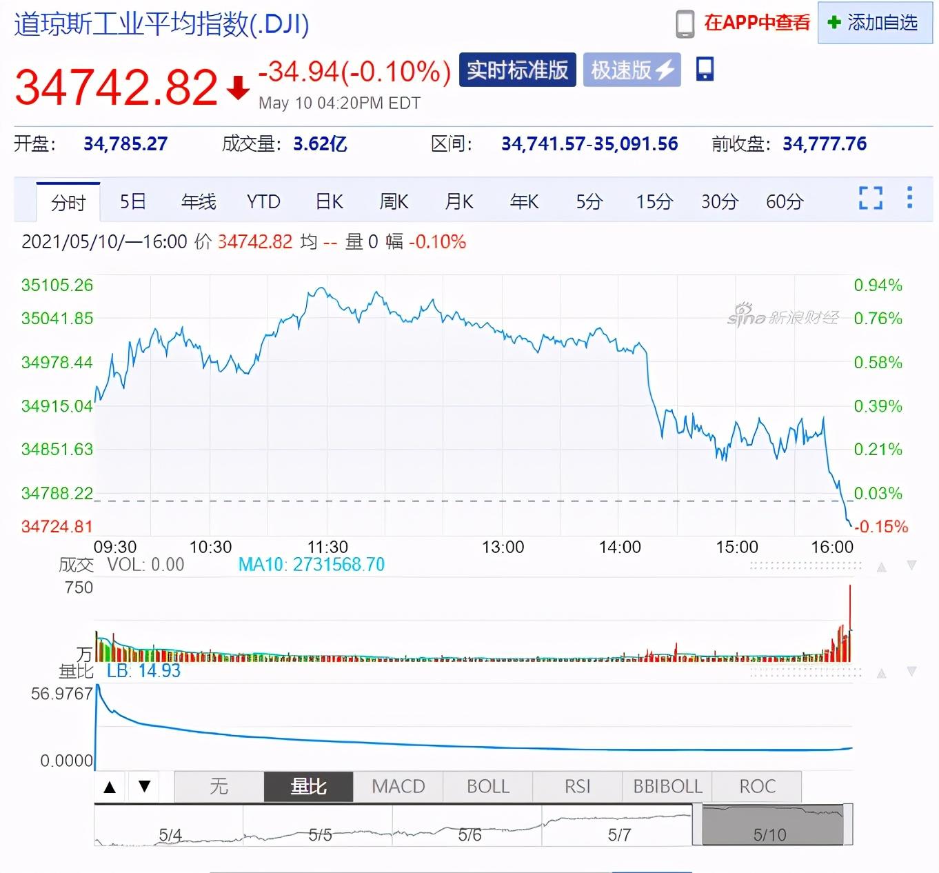 特斯拉跌2675亿 虚拟货币柴犬币暴涨
