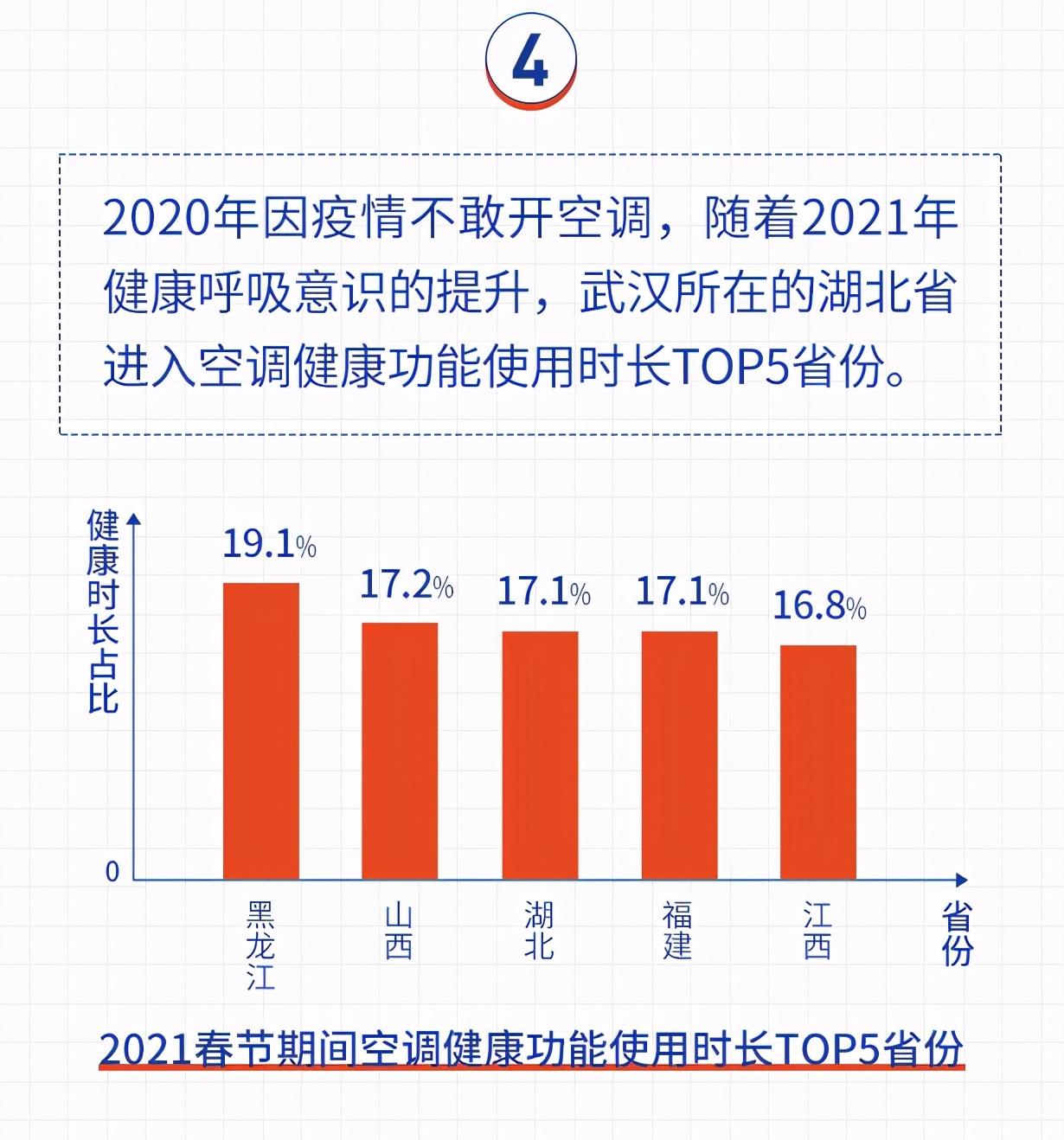山东开空调最多,黑龙江更偏爱健康!海尔空气网春节大数据发布