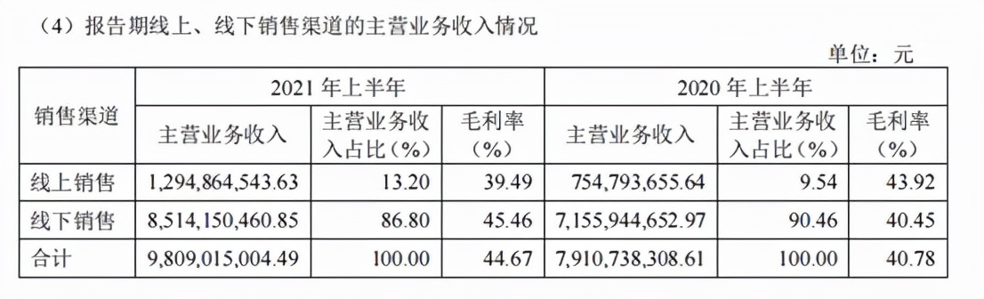 海澜集团旗下海澜之家2021上半年营收破百亿,净利16.5亿暴增74%
