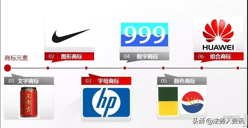 终于把企业名称、商标、品牌、Logo的区别说清了
