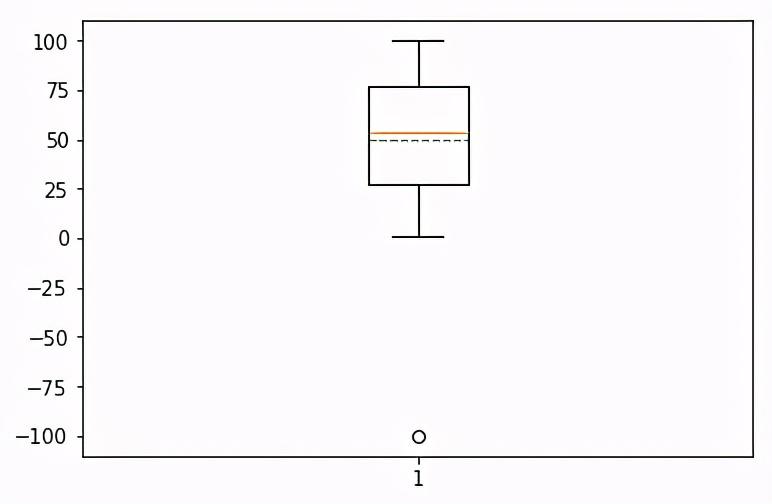箱线图怎么画(Python数据统计学箱线图)