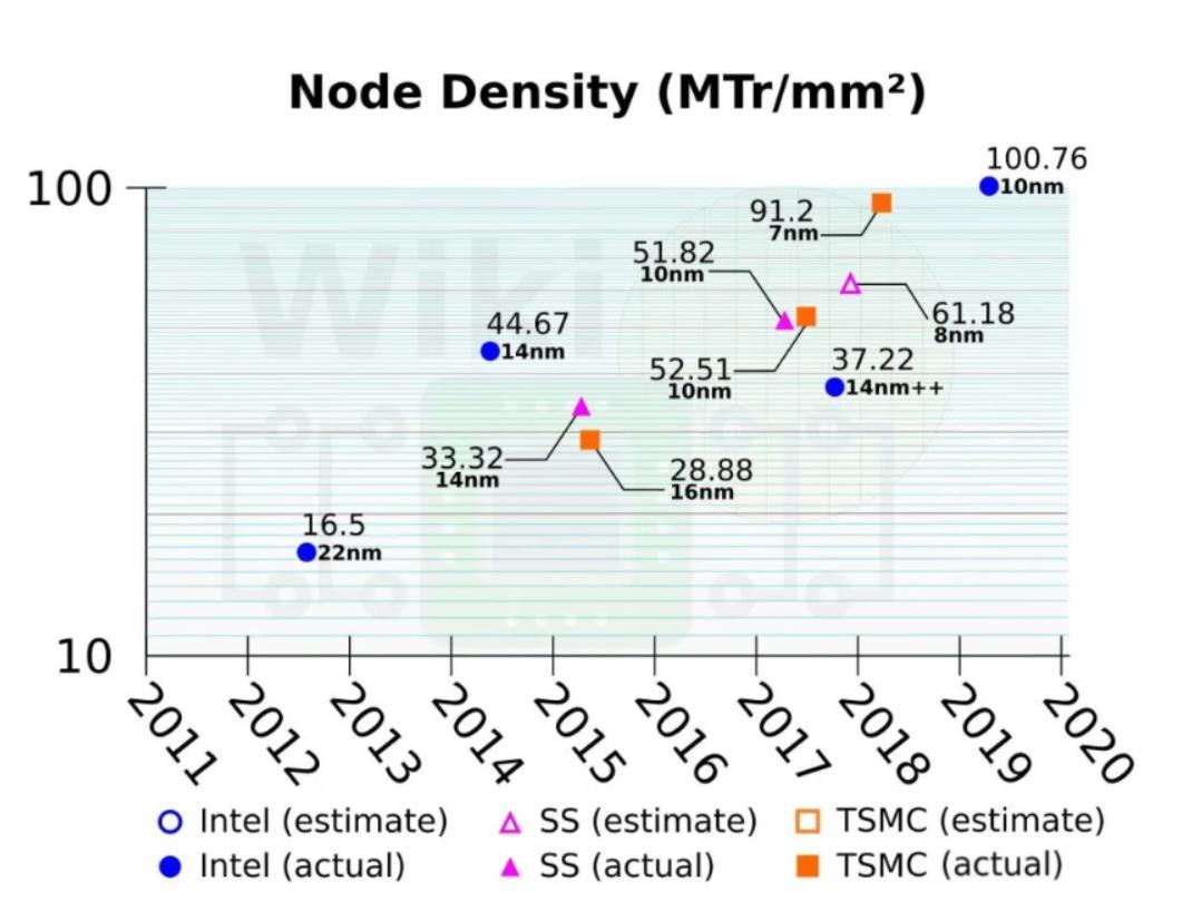 中芯14nm到N+1,英特尔才10nm,中芯要追上英特尔了?