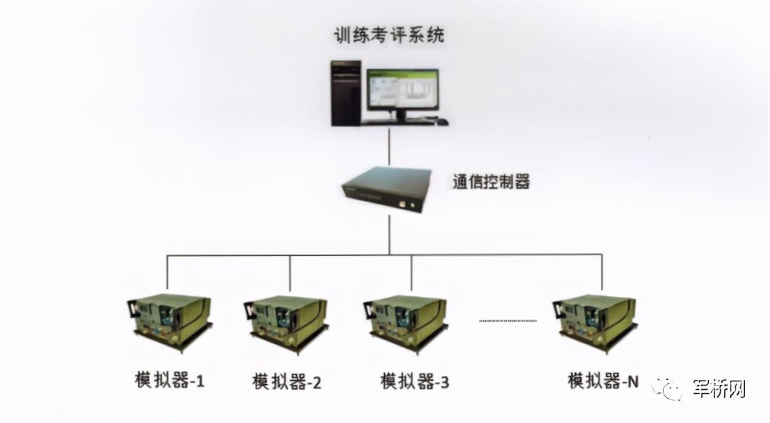 超短波/短波电台模拟训练系统