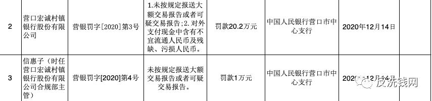 中国银行、高安农商行等7家机构领央行反洗钱罚单