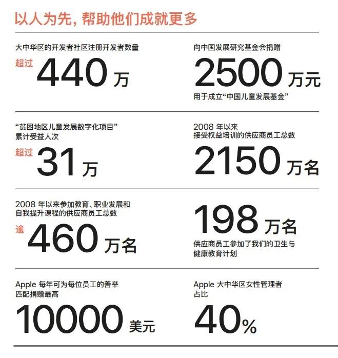 苹果发布《2021年度Apple中国企业责任报告》