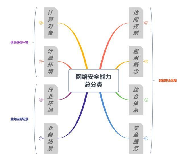 华顺信安实力入选2020中国网络安全能力图谱