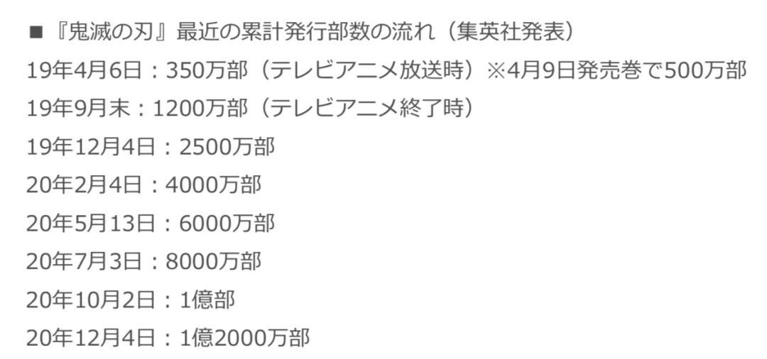 """""""鬼灭之刃""""夺得双冠!日本漫画轻小说2020年度销量榜公布"""