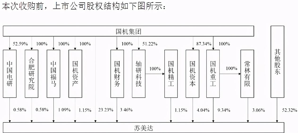 国机集团内部调整苏美达控股结构,直接持股比例升至34.1%