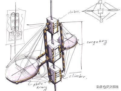 太空电梯在未来是否可以实现,它又是如何工作的?