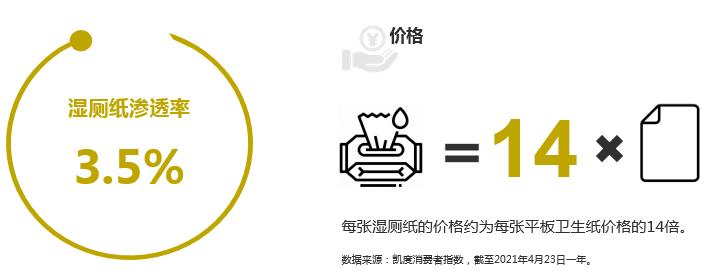 「日用品」湿厕纸离亿级市场百家争鸣还有多远?