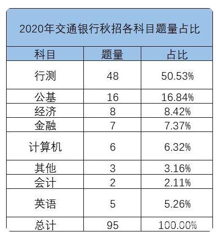 中国交通银行笔试-交行笔试考试科目